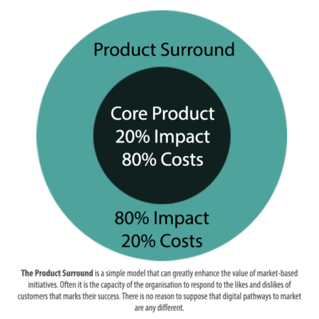 product surround diagram